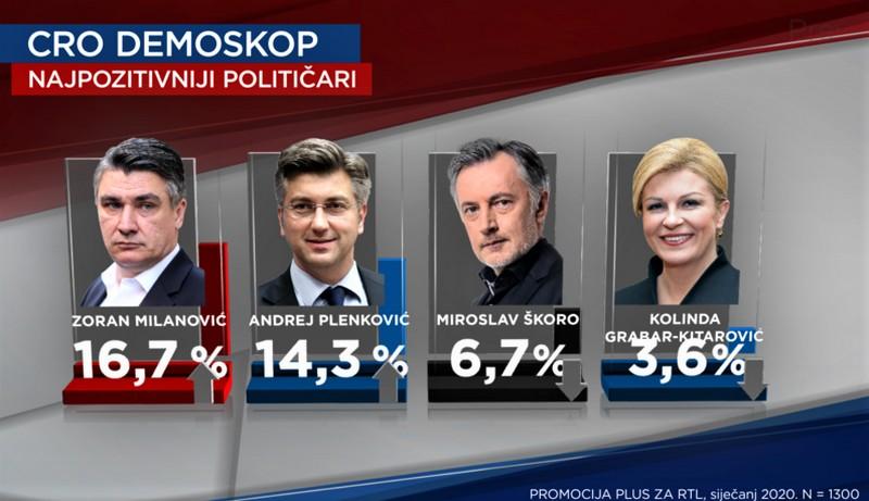 Zoran MIlanović najpopularniji je političar prema anketi RTL-a